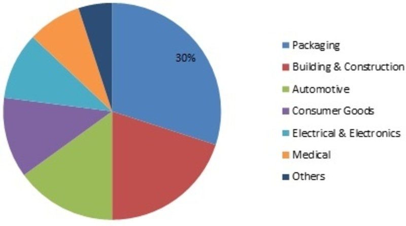 Extruded Plastics Market – Global Industry Production, Size, Share, Statistics, SWOT Analysis, Revenue Growth, Complete Overview of Market Segments, Market Insights, Industry Analysis and Sales Foreca