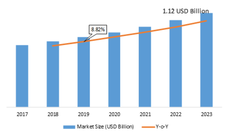 Radio Transmitter Market Trends 2019 Sales Revenue, Gross Margin, Emerging Technologies, Industry Growth and Regional Study by Forecast to 2023