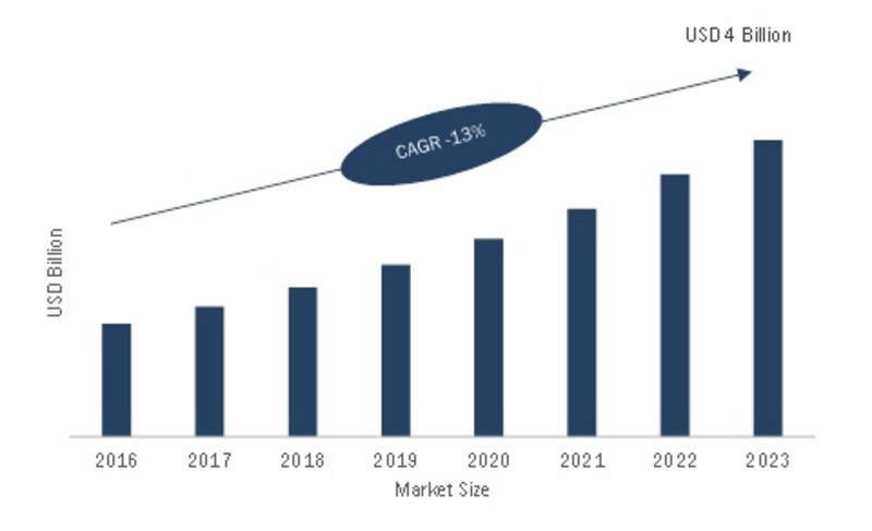 Intelligent Platform Management Interface Market 2019 Industry Size, Share, Trends, Growth Factors, Key Countries Analysis By Leading Players With Forecast to 2023