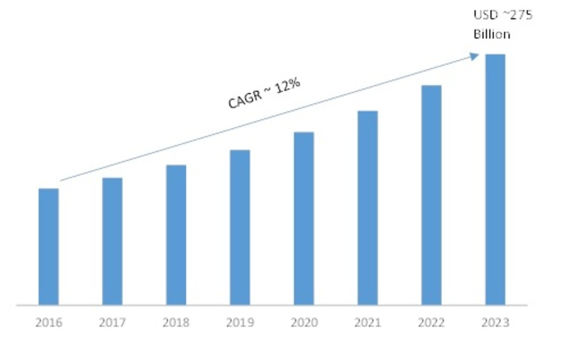 Big Data Analytics Market 2K19 Historical Analysis, Comprehensive Research Study| Estimated to Perceive Accrued Value with a Staggering CAGR