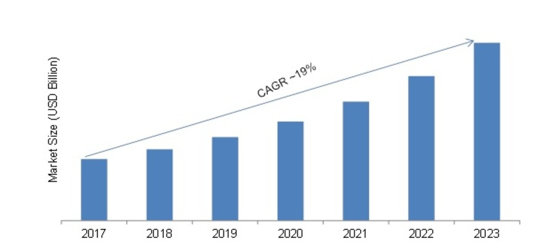 Neural Network Software Market 2019 Global Size, Trends, Growth, Historical Demand, Insights, Analysis, Opportunities, Segmentation and Forecast to 2023