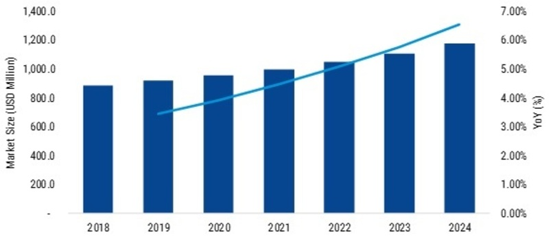 Density Meter Market 2019 Size, Share, Comprehensive Research Study, Business Growth, Competitive Landscape, Future Plans and Trends by Forecast 2023