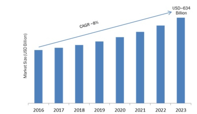 Enterprise Software Market 2K19 to 2K23: Top 10 Companies, Trends, Growth Factors, Global Industry Overlook during Forecast Period
