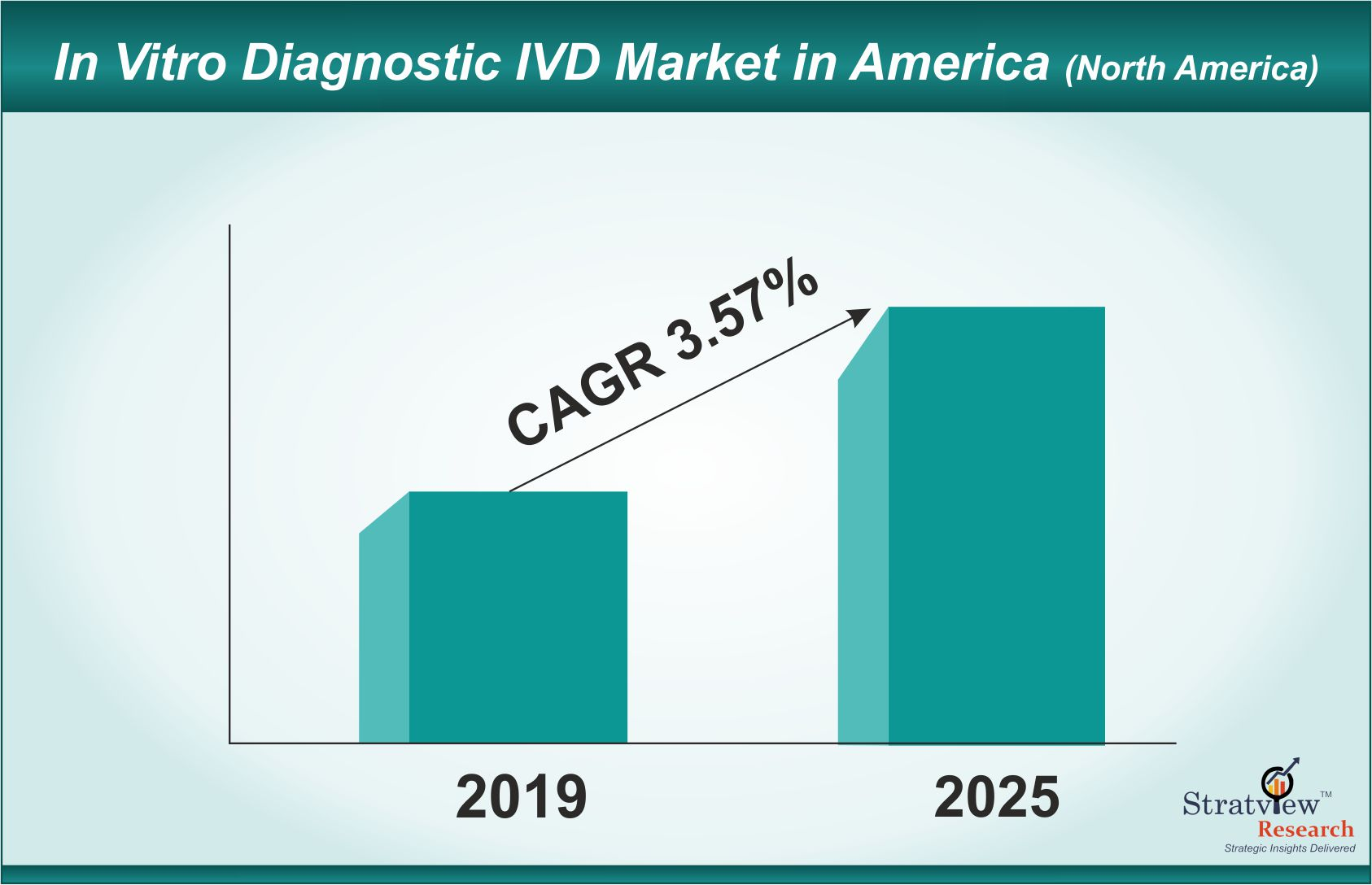 In Vitro Diagnostic IVD Market in America to Grow Even Better By 2019-2025