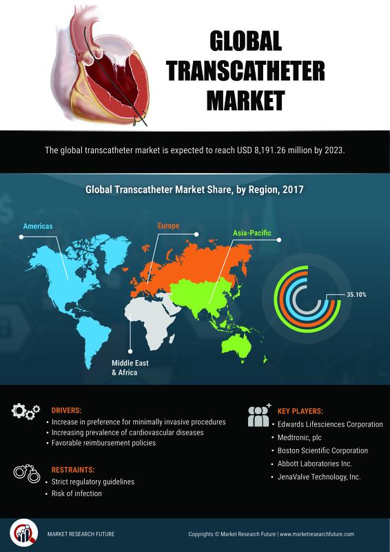 Transcatheter Market is Expected to Grow from USD 3,882.77 to USD 8,190 Mn by 2019-2023 | Size, Share, Trends, Emerging Technologies, Competition, Strategies of Key Players and Regional Analysis