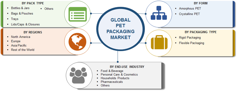 PET Packaging | PET Packaging Market 2019 Global Size, Analysis By Top Key Vendors, Business Opportunities, Future Estimations and Key Industry Segments Poised for Strong Growth till Forecast 2023