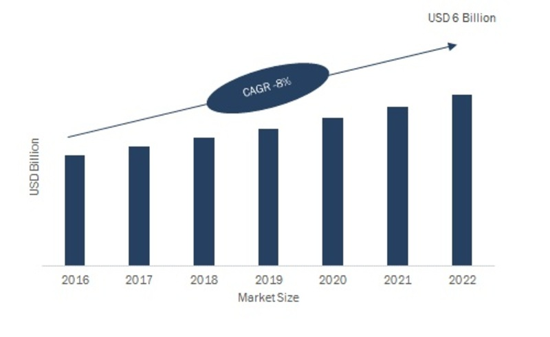 Position Sensor Market Size, Share 2019: Global Analysis by Trends, Opportunities, Key Players, Sales Revenue, Business Growth, Competitive Landscape and Regional Forecast 2022