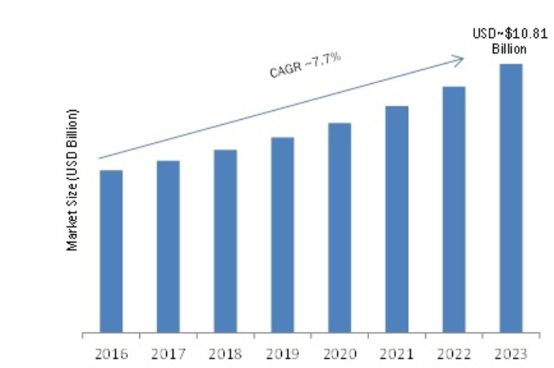 Automated Storage and Retrieval System (ASRS) Market Size 2019: Global Trends, Leading Players, Opportunities and Forecast by Regions, Applications, Dynamics, Segmentation and Outlook 2023