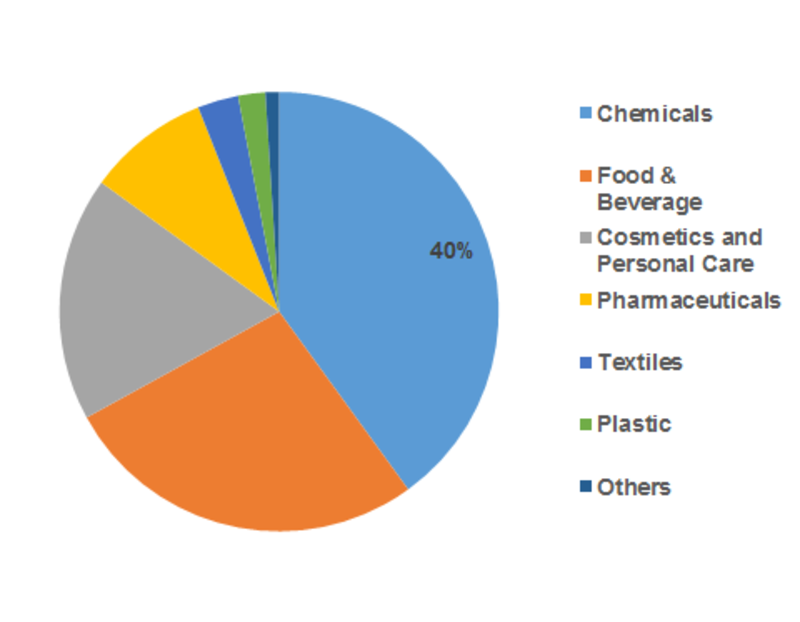 N-Hexyl Alcohol Market Current Trends, SWOT Analysis, Strategies, Industry Challenges, Business Overview and Forecast Research Study Forecast 2018 – 2023