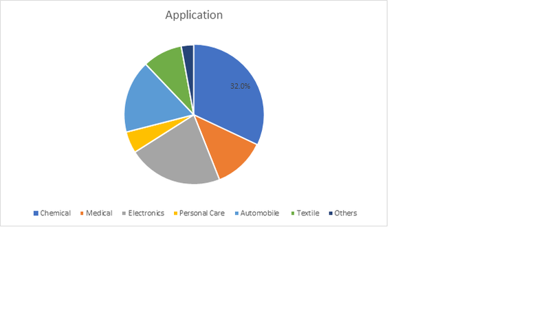 Adiponitrile Market 2023 is expected to grow significantly over the forecast period owing to its increasing use in the production of nylon 6-6