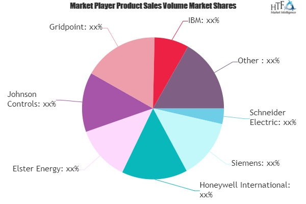 Telecom Energy Management System Market to enjoy \'explosive growth\' to 2025| Schneider Electric, Siemens, Honeywell