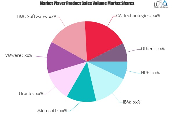 Change and Configuration Management Software Market Is Booming Worldwide| IBM, Microsoft, Oracle