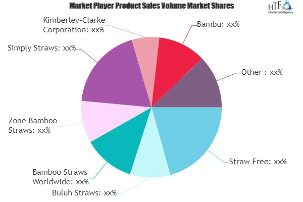 Bamboo Straw Market to Witness Huge Growth by 2025 | Straw Free, Buluh Straws, Zone Bamboo Straws