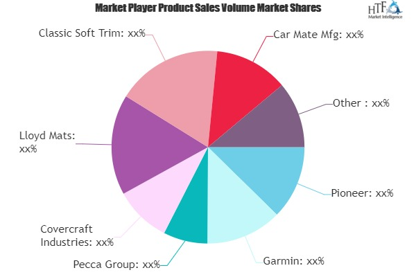 Interior Car Accessories Market Growing Popularity and Emerging Trends | Garmin, Pecca, Covercraft, Lloyd Mats