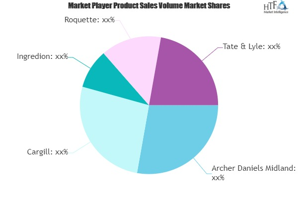 Sweetener Market Size, Status and Growth Opportunities by 2019 to 2025 | Cargill, Ingredion, Lyle