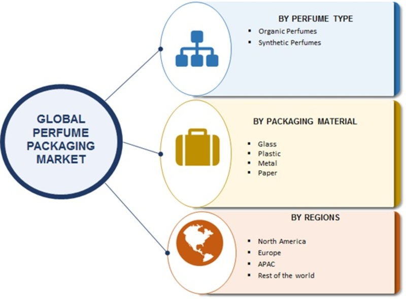 Perfume Packaging  Perfume Packaging Market 2019 Global Trends, Industry Analysis By Top Players, Segmentation, Development Strategy, Future Plans, Target Audience and Regional Forecast to 2023