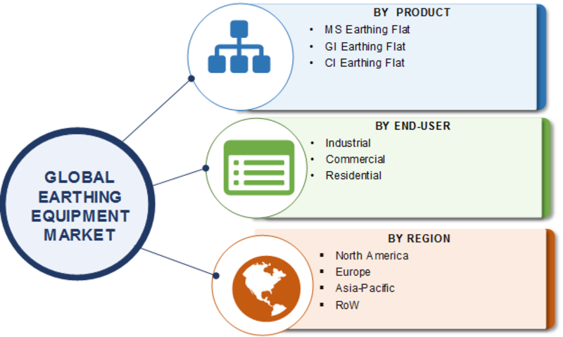 Earthing Equipment Market 2019- Global Industry Analysis, Segments Overview, Major Geographies, Key Manufacturers, Suppliers & Traders, Prominent Players Review and Forecast To 2023