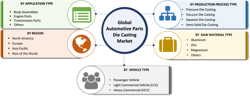 Automotive Metal Die Casting Market Size, Share 2019 Global Industry Analysis by Top Countries Data, Strategic Initiatives, Competitors, Industry Peers, News, Growth And Regional Forecast To 2023