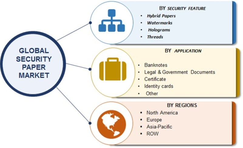Security Paper | Security Paper Market 2019 Global Financial Overview, Analysis By Top Players, Industry Share, Business Opportunities, and Growth Prospects Predicted by Forecast 2023