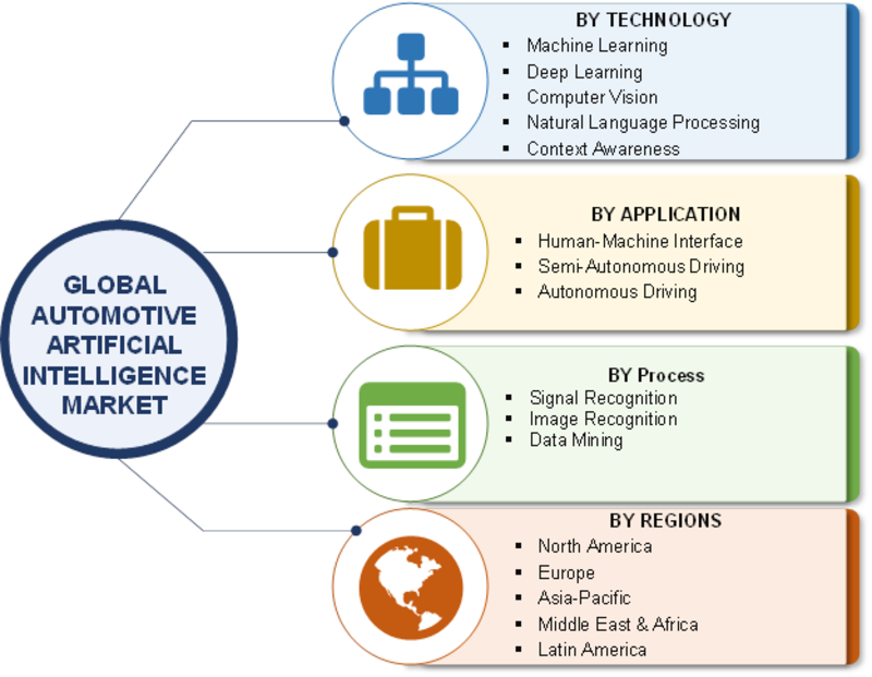 Automotive Artificial Intelligence (AI) Market 2019 Global Key Players, Size, Share, Industry Trends, Challenges, Opportunities, Statistics, And Regional Forecast To 2023