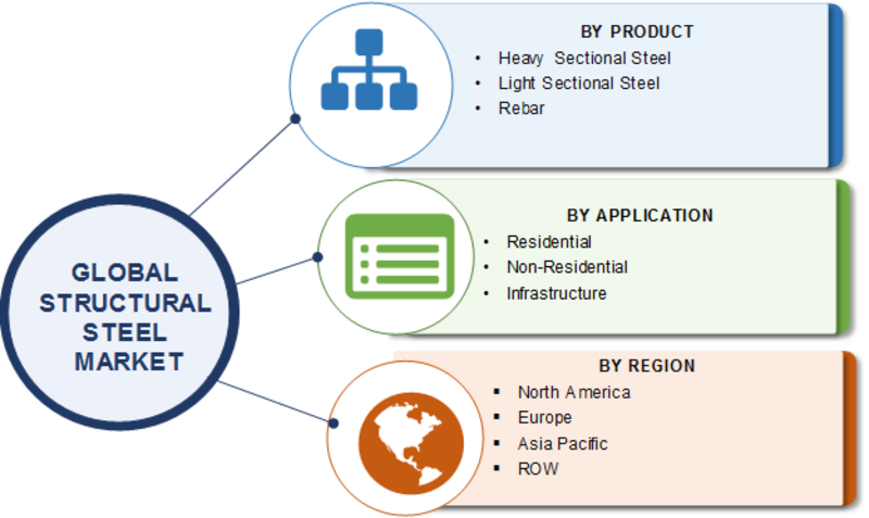 Structural Steel Market Robust Expansion by Top Key Manufactures at CAGR of 5.3%| Worldwide Overview By Size, Share, Trends, Segments, Leading Players, Demand and Supply With Regional Forecast By 2023