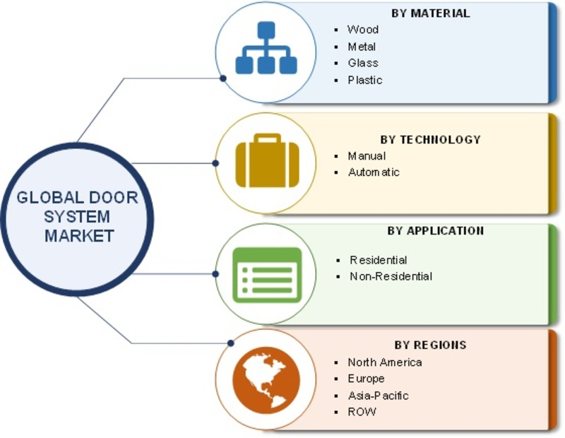 Door System Market 2019: Global Industry Dynamics, Corporate Financial Plan, Business Competitors, Emerging Technologies, Supply and Revenue With Regional Trends By Forecast 2022