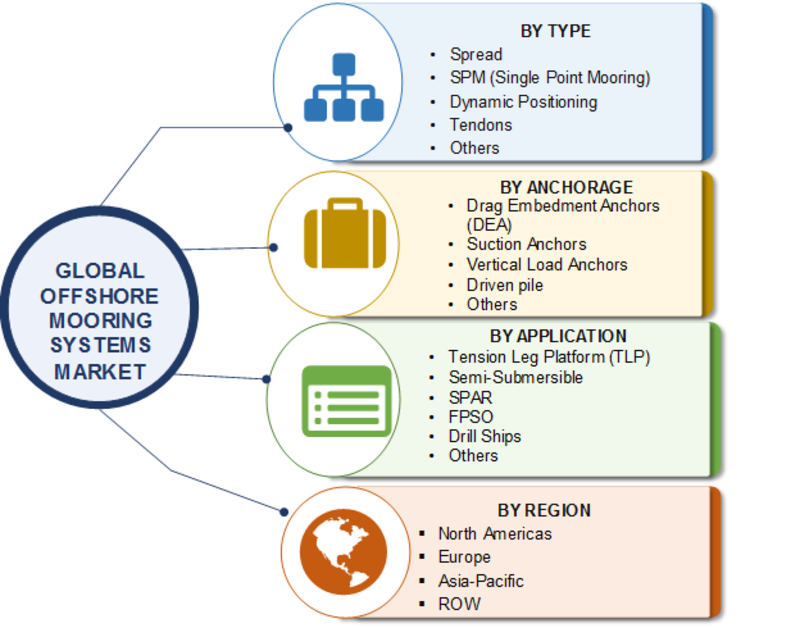 Offshore Mooring Systems Market 2016-2023 | Global Industry Key Players, Facts, Figures, Share, Trends, Applications, Analytical Insights, Segmentation and Forecast With Competitive Landscape By 2023