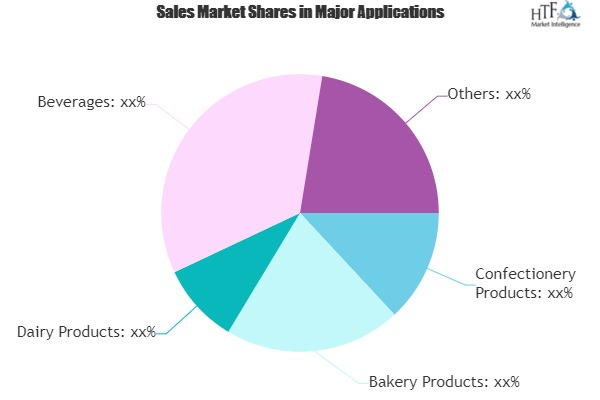 Powdered Caramel Market Climbs on Positive Outlook of Booming Sales|Sethness Caramel Color, Sunspray Food Ingredients, Asahi Group Foods