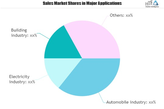 Chemical tempered glass Market Predicted to Grow at a Moderate Pace Through 2025