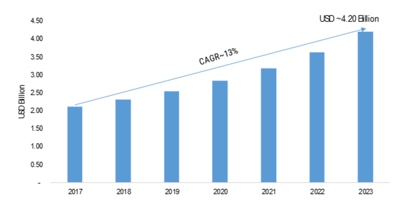 Underwater Robotics Market 2019 Global Size, Share, Analysis by Opportunities, Sales Revenue, Emerging Technologies, Gross Margin, Comprehensive Research to 2023