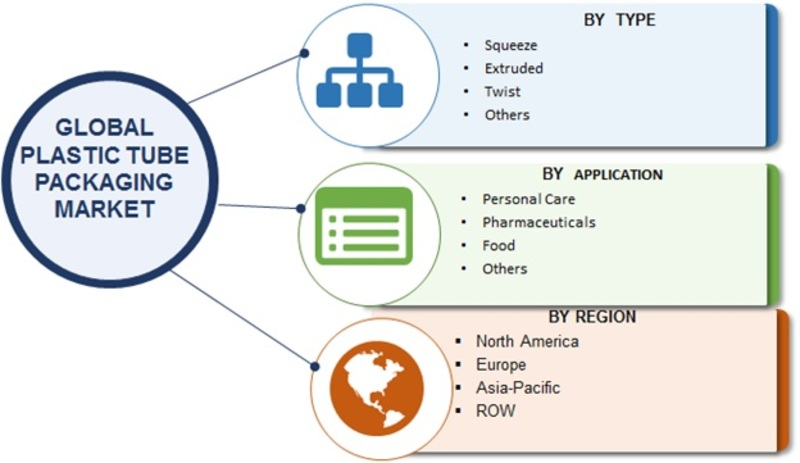 Plastic Tube Packaging | Plastic Tube Packaging Market 2019 Top Manufacturers, Financial Overview, Business Revenue, Global Trends, Industry Growth, Size and Forecast till 2023