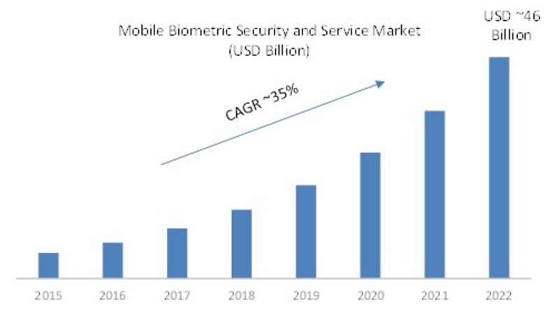 Mobile Biometric Security and Service Market 2K19 Overview, Competitors Strategy, Regional Analysis, Share, Growth, Statistics, Competitor Landscape, Key Players Analysis, Trends and Forecasts