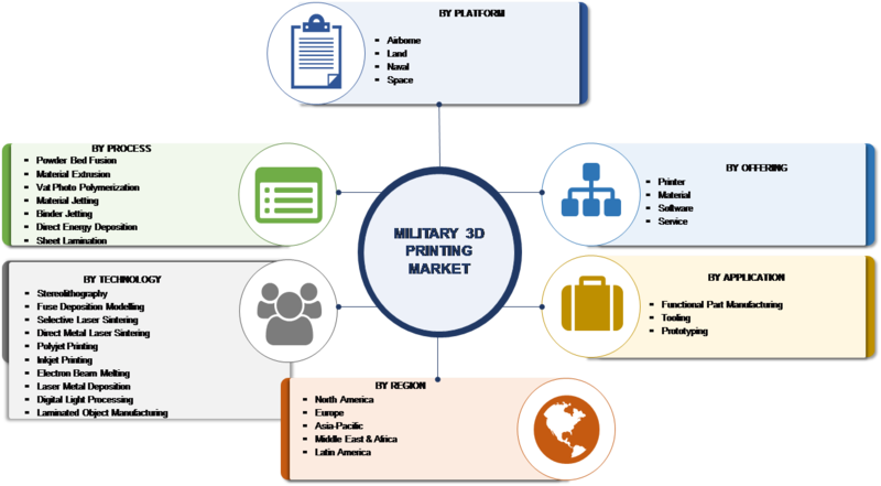 3D Printing Military Market 2019 Global Analysis, Growth, Size, Share, Trends, Segmentation, Forecast to 2023