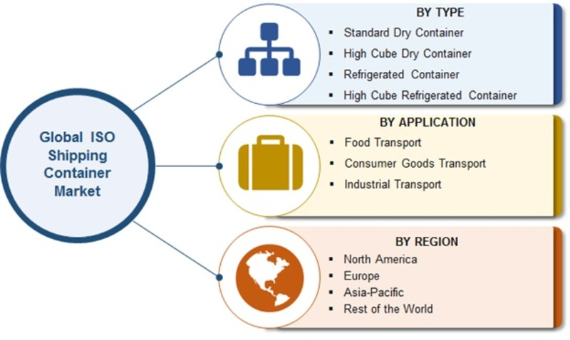 ISO Shipping Container Market 2019 Worldwide Analysis By Top Leaders, Global Size, Revenue, Target Audience, Share, Segments, Industry Growth and Regional Forecast till 2023