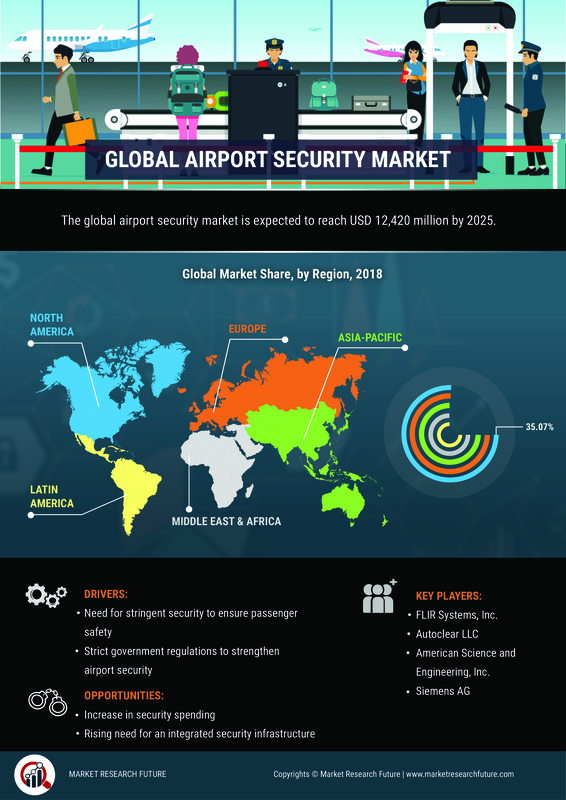 Airport Security Market 2019 Global Size, Share, Industry Analysis, Emerging Trends, Development Status, Opportunities, Future Plans and Growth by Forecast 2025