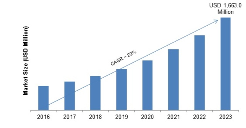 Event Stream Processing Market 2K19 Share, Comprehensive Analysis, Opportunity Assessment, Future Estimations and Key Industry Segments Poised for Strong Growth in Future 2K23