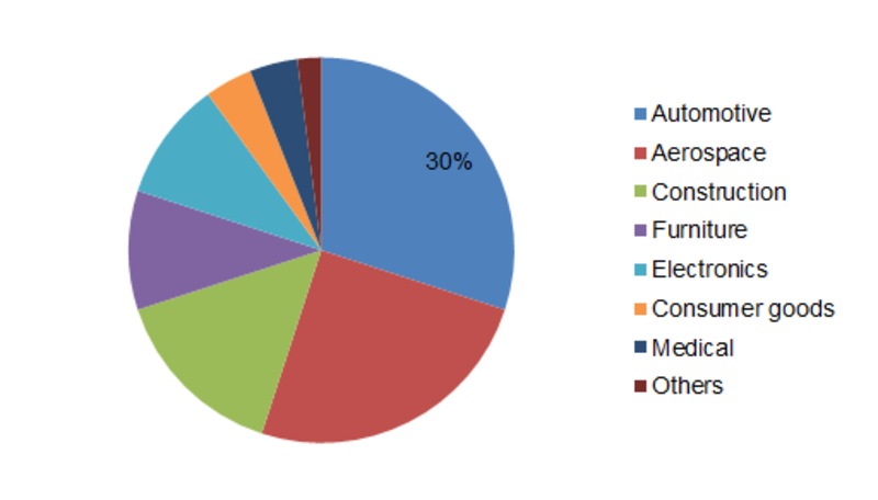 Glass Bonding Adhesives Market Size Estimation, Top Key Players, Global Share, Growth Opportunity, Price Trends, Sales Revenue | Industry Report and Forecast 2023