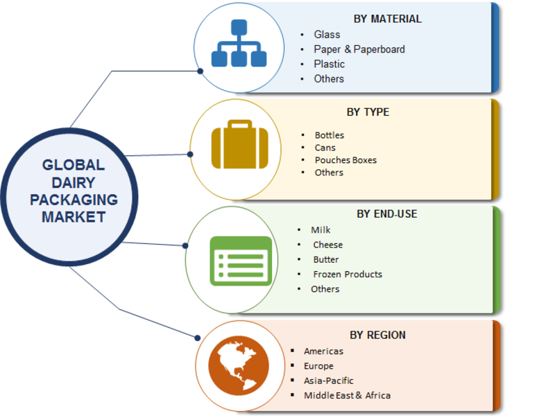 Dairy Packaging Market 2019 Financial Overview, Global Analysis By Top Manufacturers, Industry Size, Business Opportunities, Revenue, Growth, Outlook and Regional Forecast till 2023