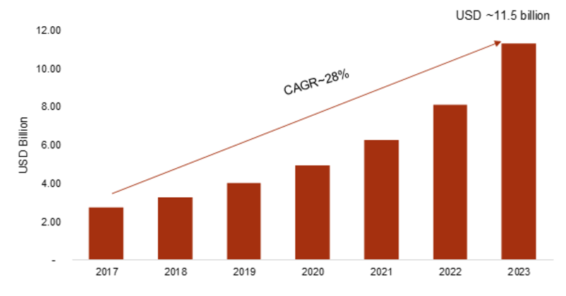Artificial Intelligence (AI) Software Platform Market 2K19 Size, Comprehensive Analysis, Development Strategy, Future Plans and Industry Growth with High CAGR by Forecast 2K23