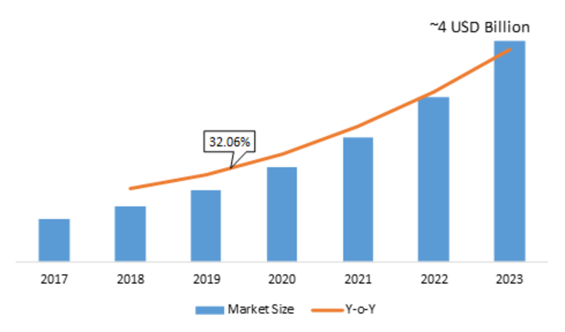 IoT Integration Market 2K19: Design Competition Strategies, Revenue, Opportunities, Challenges, Competitive Landscape and Gross Margin Analysis till 2K23