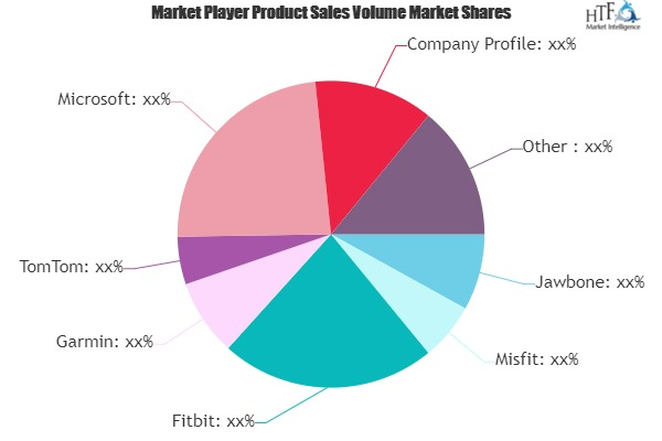 Fitness Bands Market Emerging Trends, Technology and Future Prospects by 2024| Jawbone, Misfit, Fitbit