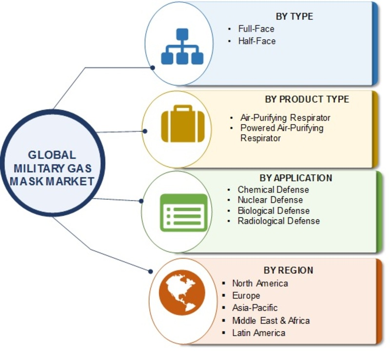 Military Gas Mask Market Analysis, Global Demand, Latest Development, Growth, Estimation, Business Strategies, Gross Margin, Upcoming Trends and Forecast to 2023