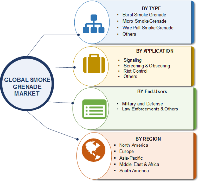 Smoke Grenade Market Size, Share, Growth, Industry Segments, Competitor Landscape, Key Players Overview, Trends and Forecasts 2019 to 2023