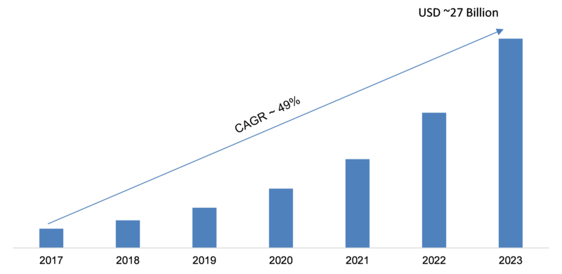 Network Automation Market 2019-2023: Key Findings, Business Trends, Global Segments, Industry Profit Growth, Regional Study, Top Key Players Profiles and Future Prospects