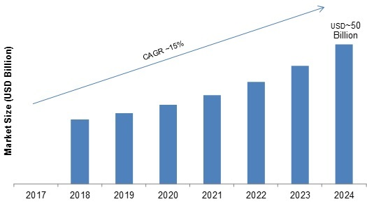 Digital Transformation in Healthcare Industry 2019 Global Size, Industry Analysis By Top Leaders, Target Audience, Emerging Technologies, Financial Overview and Regional Forecast till 2024