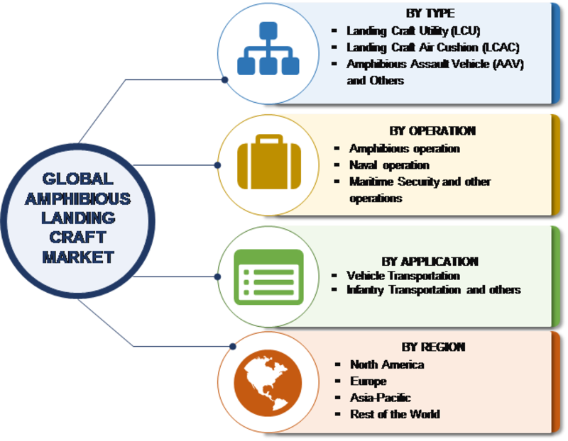 Amphibious Landing Craft Market Global Segments, Industry Growth, Top Key Players, Size and Recent Trends by Forecast to 2023
