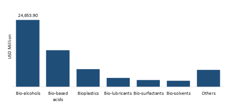 Bio-Based Chemicals Market Size, Global Status, Growth Trends, Industry Opportunities, Top Companies Players, Share Insight and Regional Forecast to 2023