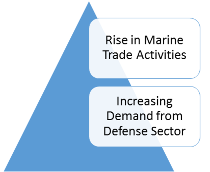 Marine Electronics Market Global Leading Players, Trends, Segments, Regional Analysis and Industry Growth by Forecast to 2023