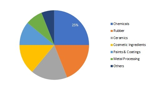 Zinc Oxide Market Size, Growth, Trends, Upcoming Statistics, Industry Share, Regional Analysis, Top Key Players and Global Application 2025