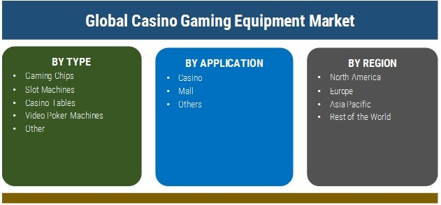 Casino Gaming Equipment Industry 2019 Global Market Size, Growth, Share, Emerging Demand, Current Trends, Company Profiles, Competitive Landscape And Forecasts To 2025